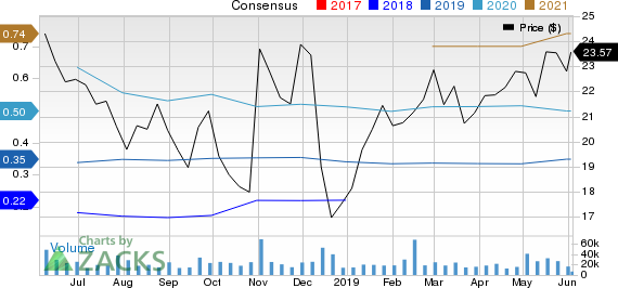 Under Armour, Inc. Price and Consensus