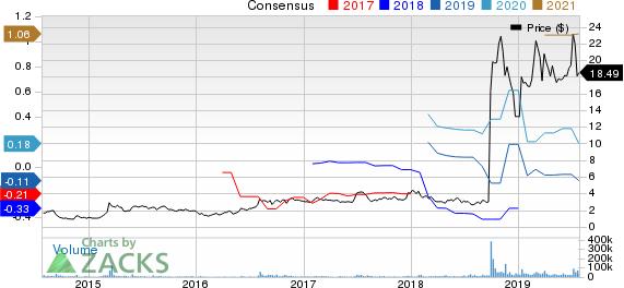 Amarin Corporation PLC Price and Consensus