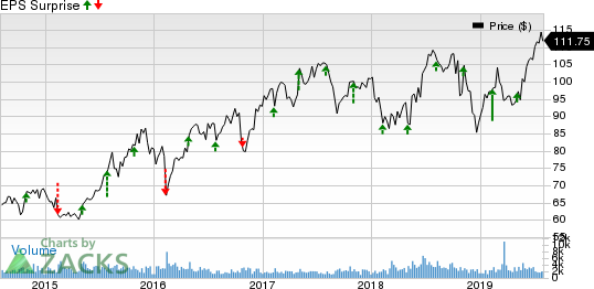 Assurant, Inc. Price and EPS Surprise