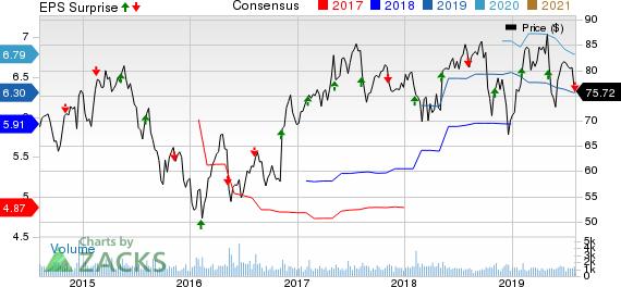 Regal Beloit Corporation Price, Consensus and EPS Surprise