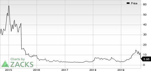 Adverum Biotechnologies, Inc. Price