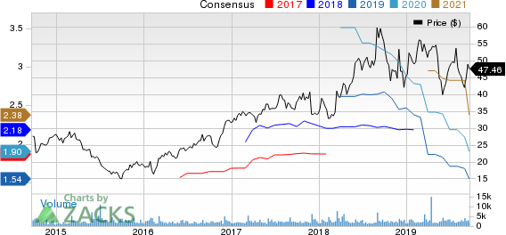 Semtech Corporation Price and Consensus