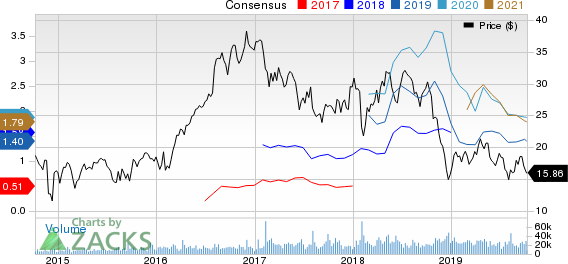 Parsley Energy, Inc. Price and Consensus