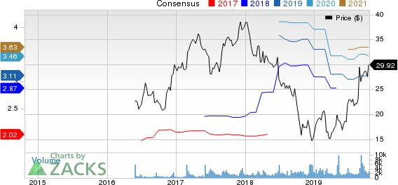 GMS Inc. Price and Consensus