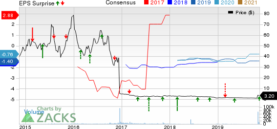 Ophthotech Corporation Price, Consensus and EPS Surprise