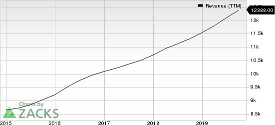 Infosys Limited Revenue (TTM)