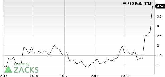Ubiquiti Inc. PEG Ratio (TTM)