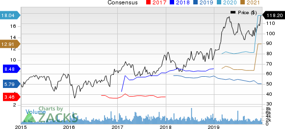 Nexstar Media Group, Inc Price and Consensus