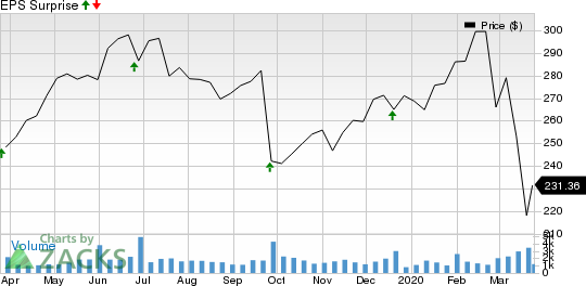 FactSet Research Systems Inc. Price and EPS Surprise