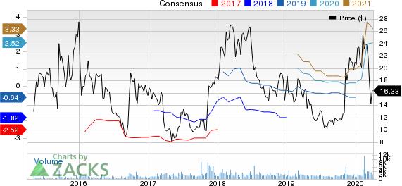 Collegium Pharmaceutical, Inc. Price and Consensus