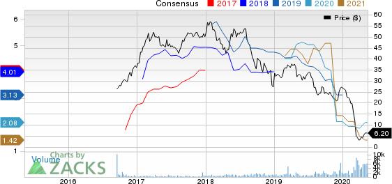 Noble Midstream Partners LP Price and Consensus
