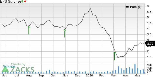WT Offshore, Inc. Price and EPS Surprise