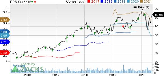 Agilent Technologies, Inc. Price, Consensus and EPS Surprise
