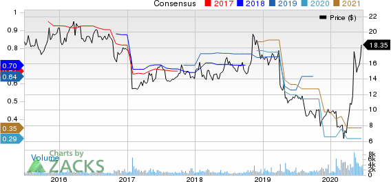Meridian Bioscience Inc. Price and Consensus
