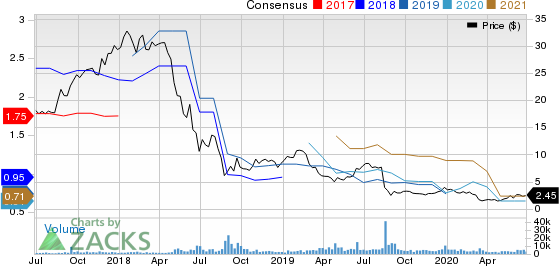 Grupo Supervielle S.A. Price and Consensus