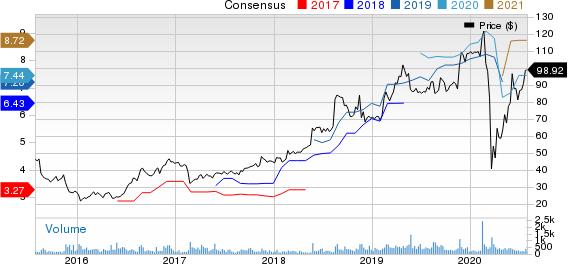 Americas CarMart, Inc. Price and Consensus