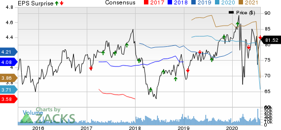 Dominion Energy Inc. Price, Consensus and EPS Surprise