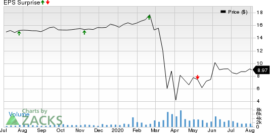 Ares Commercial Real Estate Corporation Price and EPS Surprise
