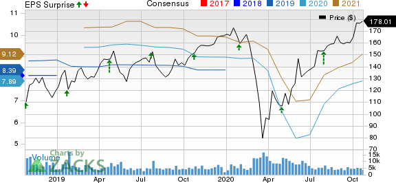 Stanley Black  Decker, Inc. Price, Consensus and EPS Surprise
