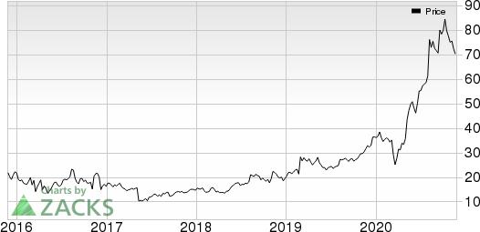 Horizon Therapeutics Public Limited Company Price