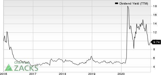 ONEOK, Inc. Dividend Yield (TTM)