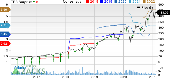Paycom Software, Inc. Price, Consensus and EPS Surprise
