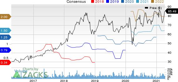 GoDaddy Inc. Price and Consensus