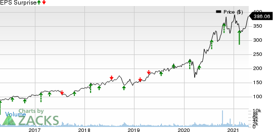 Pool Corporation Price and EPS Surprise
