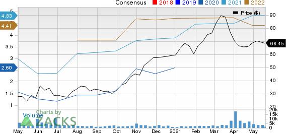 Texas Capital Bancshares, Inc. Price and Consensus