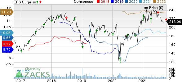Constellation Brands Inc价格,共识和EPS惊喜