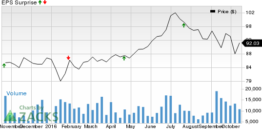 Can Crown Castle (CCI) Pull a Surprise in Q3 Earnings?