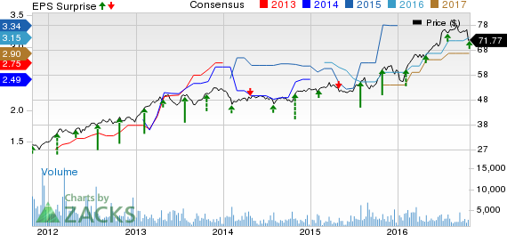 Cincinnati Financial (CINF) Q3 Earnings Beat, Decrease Y/Y