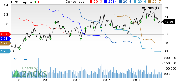 Coca-Cola (KO) Beats on Earnings & Revenues; View Intact