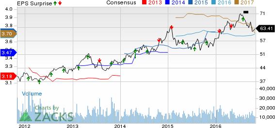 American Electric (AEP) Q3 Earnings Top; Tweaks EPS View