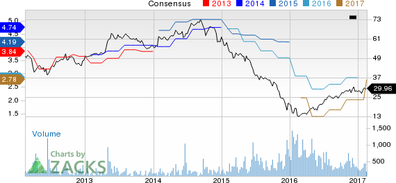 Top Ranked Momentum Stocks to Buy for February 17th