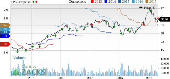 Bear of the Day: TD Ameritrade Holding (AMTD)