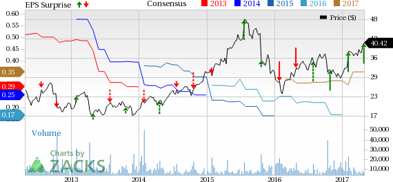 Fortinet (FTNT) Q1 Earnings Beat, Revenue Growth Slows Down