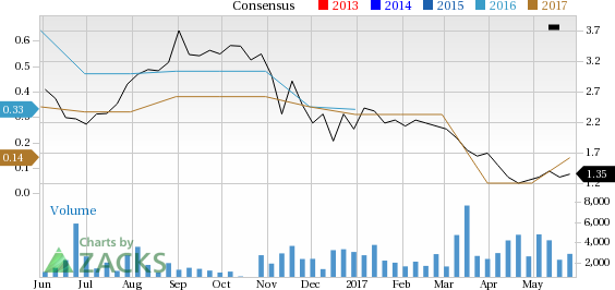 Earnings Estimates Moving Higher for Nobilis Health (HLTH): Time to Buy?
