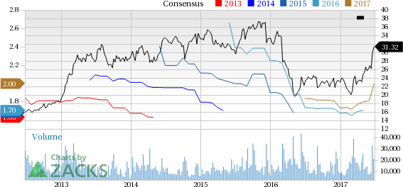 Bull of the Day: H&R Block (HRB)