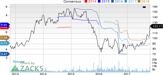Polaris Industries Inc. Price and Consensus