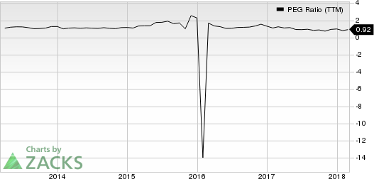 Macy's Inc PEG Ratio (TTM)