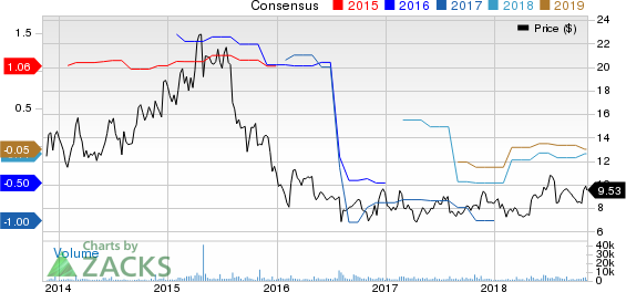 Endurance International Group Holdings, Inc. Price and Consensus