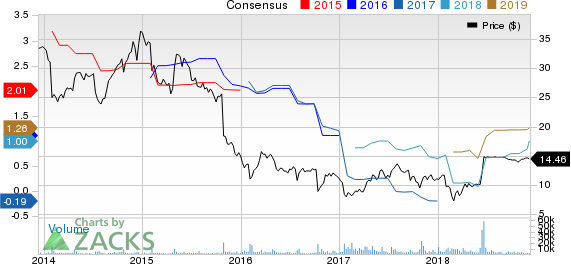 Rent-A-Center, Inc. Price and Consensus