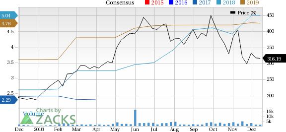 Tech Data Corporation PE Ratio (TTM)
