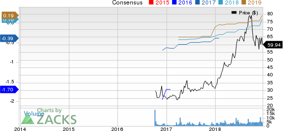 COUPA SOFTWARE Price and Consensus