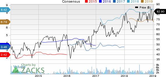 Nexstar Broadcasting Group, Inc. Price and Consensus