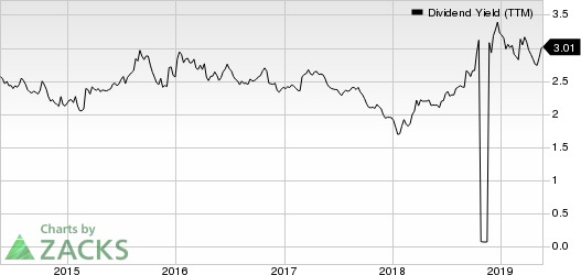 BlackRock, Inc. Dividend Yield (TTM)