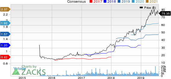 Planet Fitness, Inc. Price and Consensus