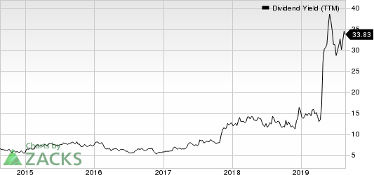 Consolidated Communications Holdings, Inc. Dividend Yield (TTM)