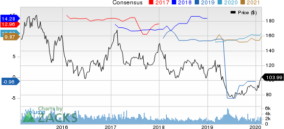 United Therapeutics Corporation Price and Consensus